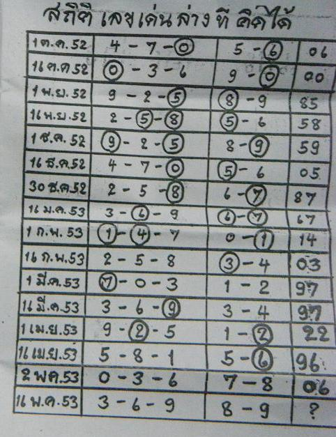 Best papers for thai lottery draw 16 may 2010 free thai lotto tips